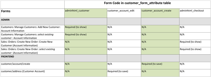 EAV Model and Customer Registration part 4 Adding a source – New Customer Account Form Template